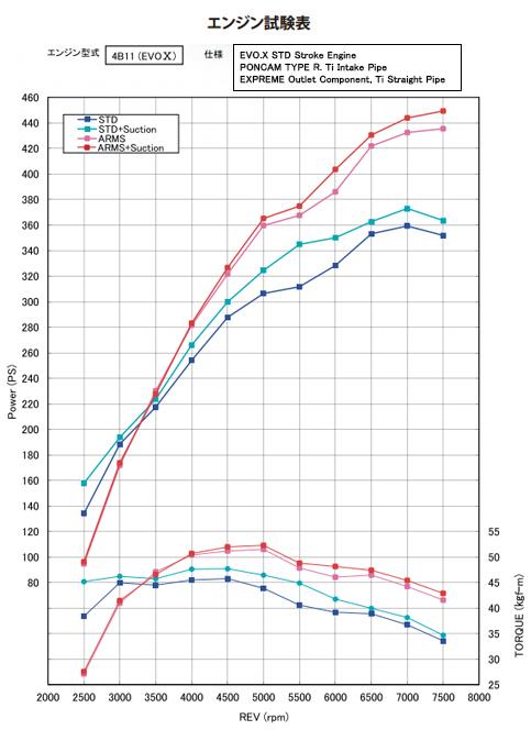 graph_arms_4b11.jpg