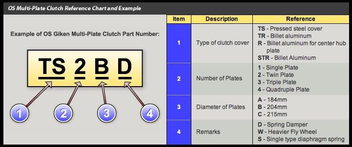 OS GIKEN Grand Touring Clutch kit